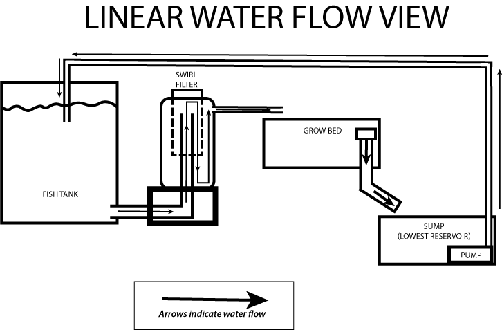 Gravity forces water in fish tank to feed into radial-swirl filter, which then feeds into the grow bed, and then draining into the sump tank, where a pump returns water to the fish tank, repeating the cycle.